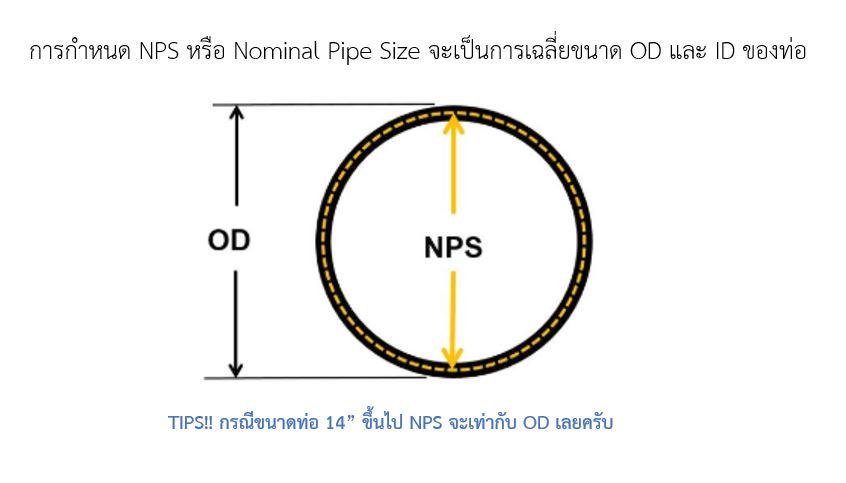 การกำหนดขนาดท่อ ภาพ มาตราฐาน OD ID