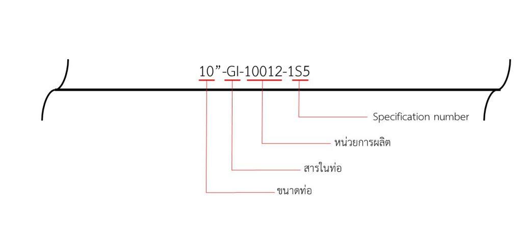 การอ่าน-pipe-code