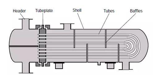 เครื่องแลกเปลี่ยนความร้อนแบบท่อตัวยู (U-tube)