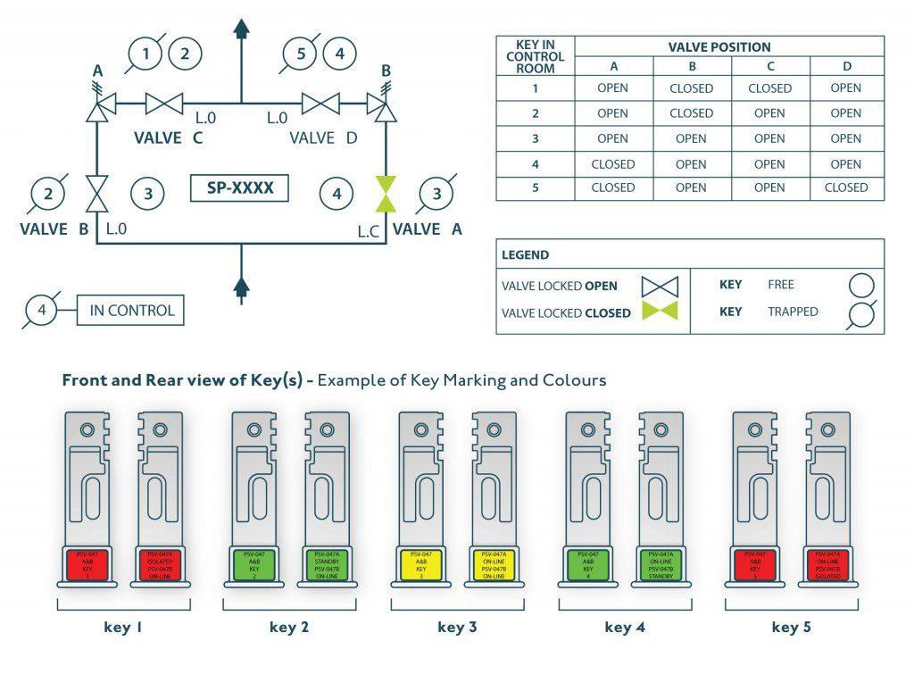 สำหรับระบบ 4 VALVE PSV INTERLOCK SYSTEM ดังรูปด้านล่าง