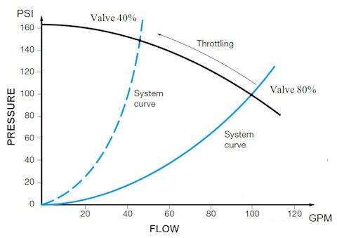 centrifugal-pump-curve system curve