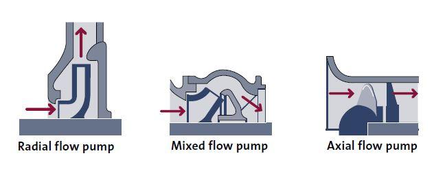 impeller of pump ประเภทของใบพัด