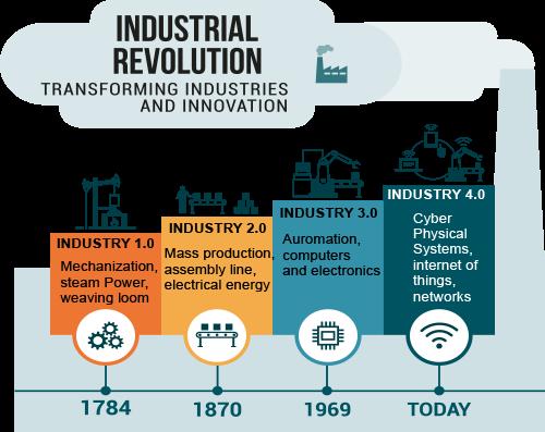 การปฏิวัติอุตสาหกรรม ยุค 4.0