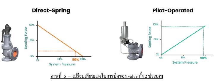 เปรียบเทียบแรงในการปิดของ valve ทั้งสองประเภท